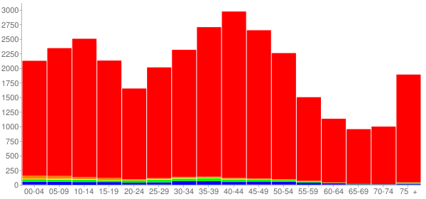 Graph: Population by Age and Race, 2000 Census - Stow, Ohio - Census Viewer