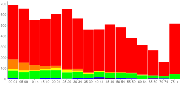 Graph: Population by Age and Race, 2010 Census - Three Rivers, Michigan - Census Viewer