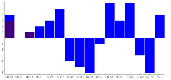 Graph: Change in Population between 2000 and 2010, by Age and Hispanic or Latino Origin - Hamburg, Illinois - Census Viewer