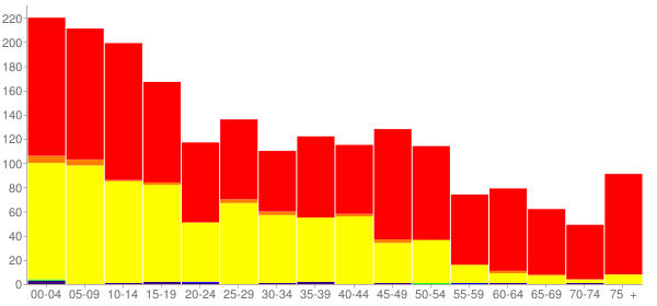 Graph: Population by Age and Race, 2010 Census - Aberdeen, Idaho - Census Viewer