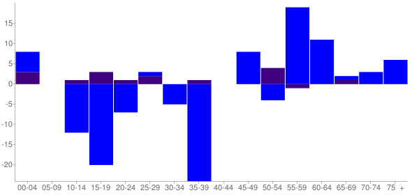Graph: Change in Population between 2000 and 2010, by Age and Hispanic or Latino Origin - Pittsburg, Illinois - Census Viewer