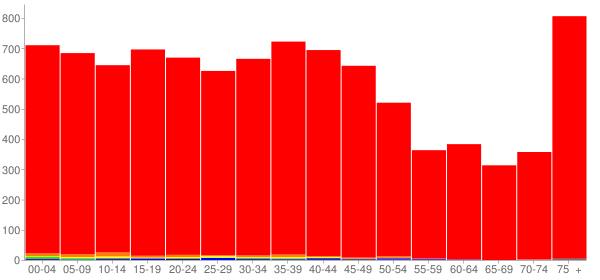 Graph: Population by Age and Race, 2000 Census - Wapakoneta, Ohio - Census Viewer