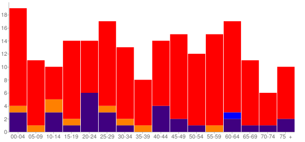 Graph: Population by Age and Race, 2000 Census - St. Louis, Oklahoma - Census Viewer