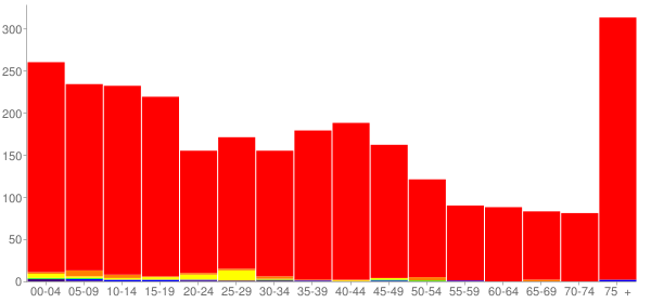 Graph: Population by Age and Race, 2000 Census - Cokato, Minnesota - Census Viewer