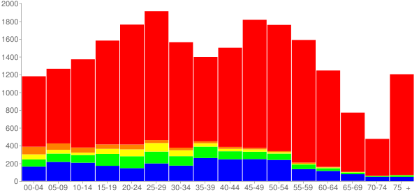 Graph: Population by Age and Race, 2010 Census - Lisle, Illinois - Census Viewer