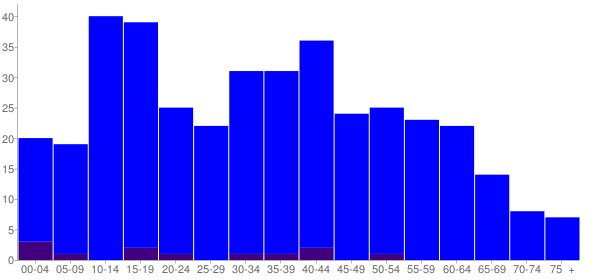 Graph: Population by Age and Hispanic or Latino Origin, 2010 Census - Hunters Hollow, Kentucky - Census Viewer