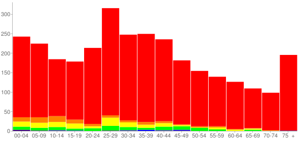 Graph: Population by Age and Race, 2000 Census - Ingalls Park, Illinois - Census Viewer