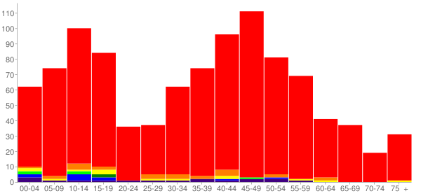 Graph: Population by Age and Race, 2000 Census - Bryant, Washington - Census Viewer