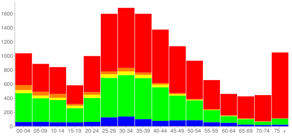 Graph: Population by Age and Race, 2000 Census - Forest Park, Illinois - Census Viewer