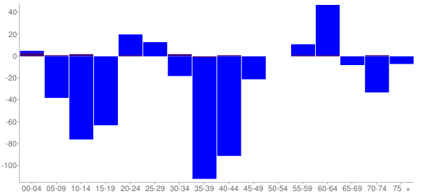 Graph: Change in Population between 2000 and 2010, by Age and Hispanic or Latino Origin - Potter County, South Dakota - Census Viewer