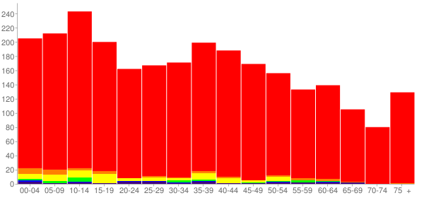 Graph: Population by Age and Race, 2010 Census - Springtown, Texas - Census Viewer