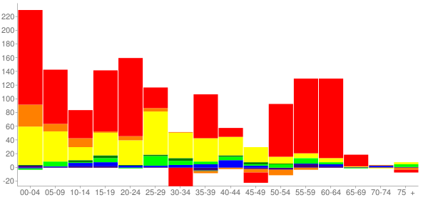 Graph: Change in Population between 2000 and 2010, by Age and Race - Lenoir City, Tennessee - Census Viewer
