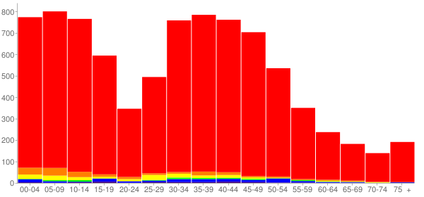 Graph: Population by Age and Race, 2000 Census - West Richland (Enterprise), Washington - Census Viewer