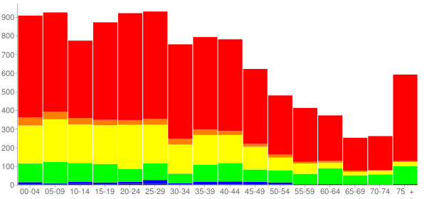Graph: Population by Age and Race, 2000 Census - Summit, Illinois - Census Viewer