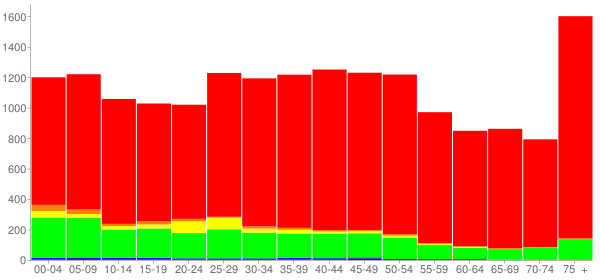 Graph: Population by Age and Race, 2000 Census - Lenoir, North Carolina - Census Viewer