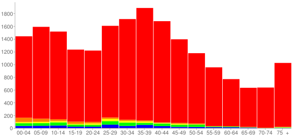 Graph: Population by Age and Race, 2000 Census - Loves Park, Illinois - Census Viewer