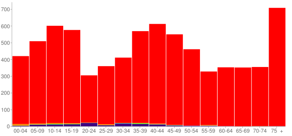 Graph: Population by Age and Race, 2000 Census - Spink County, South Dakota - Census Viewer