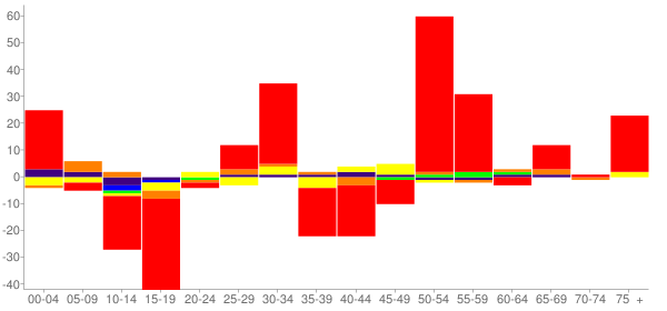 Graph: Change in Population between 2000 and 2010, by Age and Race - Okarche, Oklahoma - Census Viewer