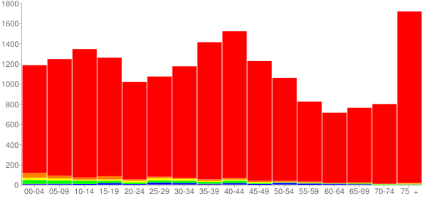 Graph: Population by Age and Race, 2000 Census - Ottawa, Illinois - Census Viewer