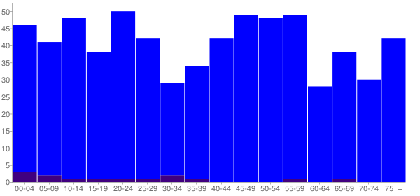 Graph: Population by Age and Hispanic or Latino Origin, 2010 Census - Ava, Illinois - Census Viewer
