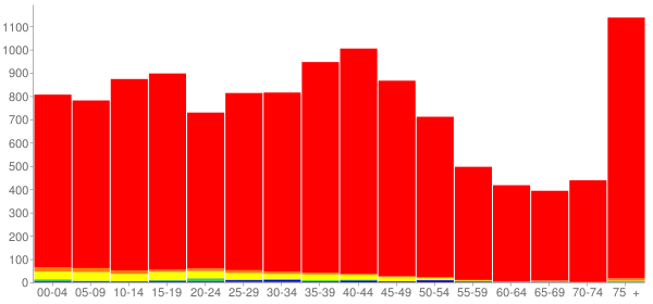 Graph: Population by Age and Race, 2000 Census - Morris, Illinois - Census Viewer