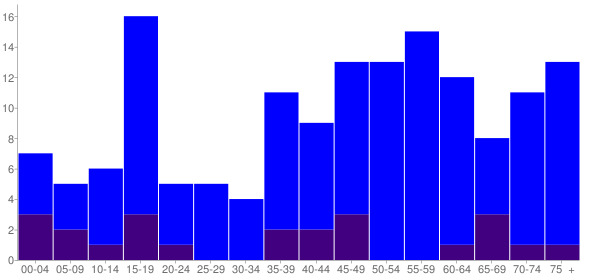 Graph: Population by Age and Hispanic or Latino Origin, 2010 Census - Rye, Colorado - Census Viewer