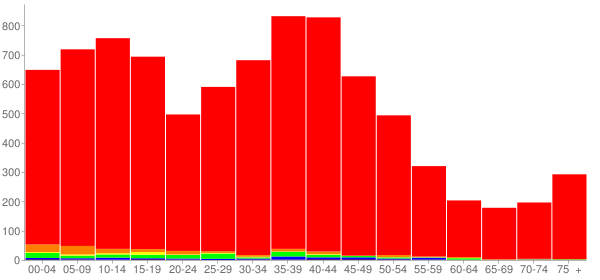 Graph: Population by Age and Race, 2000 Census - Troy, Illinois - Census Viewer