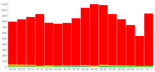 Graph: Population by Age and Race, 2010 Census - Cannon County, Tennessee - Census Viewer