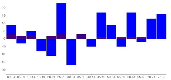 Graph: Change in Population between 2000 and 2010, by Age and Hispanic or Latino Origin - Secretary, Maryland - Census Viewer