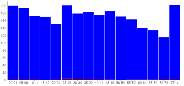 Graph: Population by Age and Hispanic or Latino Origin, 2010 Census - Stanton, Kentucky - Census Viewer