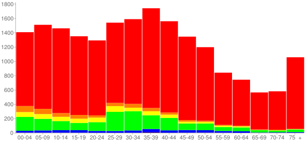 Graph: Population by Age and Race, 2000 Census - Alsip, Illinois - Census Viewer