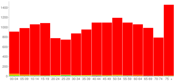 Graph: Population by Age and Race, 2010 Census - Clay County, Arkansas - Census Viewer