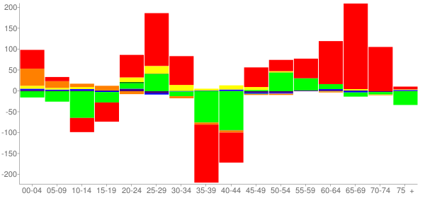 Graph: Change in Population between 2000 and 2010, by Age and Race - Franklin County, Florida - Census Viewer