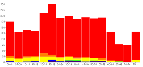 Graph: Population by Age and Race, 2010 Census - Leadville, Colorado - Census Viewer