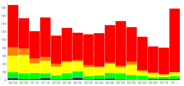 Graph: Population by Age and Race, 2010 Census - Hollis, Oklahoma - Census Viewer