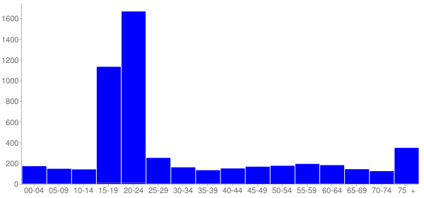 Graph: Population by Age and Hispanic or Latino Origin, 2010 Census - Clarion, Pennsylvania - Census Viewer