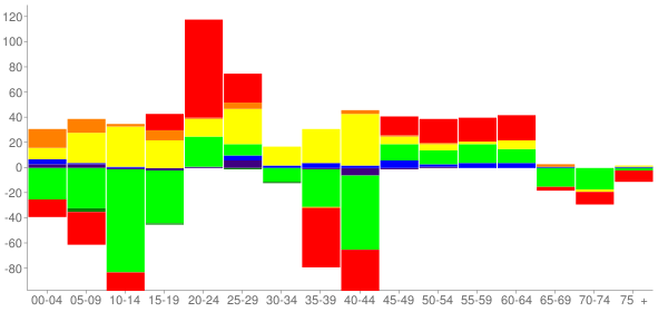 Graph: Change in Population between 2000 and 2010, by Age and Race - Hardeeville, South Carolina - Census Viewer