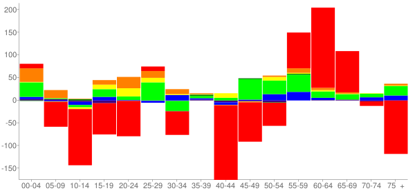 Graph: Change in Population between 2000 and 2010, by Age and Race - Orange Park, Florida - Census Viewer