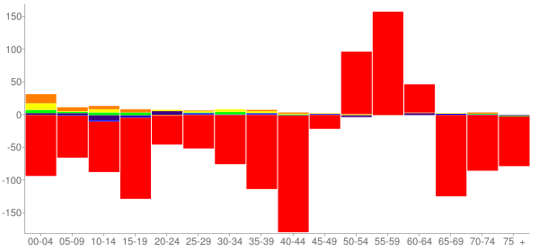 Graph: Change in Population between 2000 and 2010, by Age and Race - Hutchinson County, South Dakota - Census Viewer