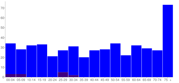 Graph: Population by Age and Hispanic or Latino Origin, 2010 Census - Edgar, Nebraska - Census Viewer