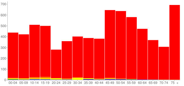 Graph: Population by Age and Race, 2010 Census - Grant County, South Dakota - Census Viewer