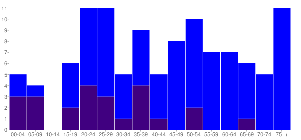 Graph: Population by Age and Hispanic or Latino Origin, 2010 Census - Seven Springs, North Carolina - Census Viewer