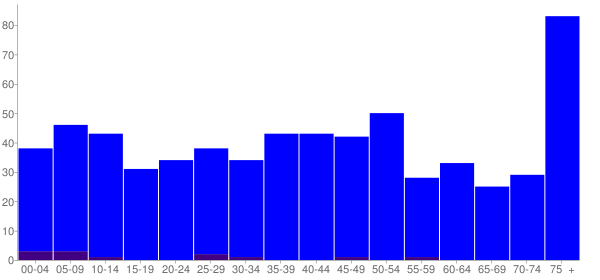 Graph: Population by Age and Hispanic or Latino Origin, 2000 Census - Gainesville, Missouri - Census Viewer