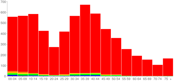 Graph: Population by Age and Race, 2000 Census - Roscoe, Illinois - Census Viewer