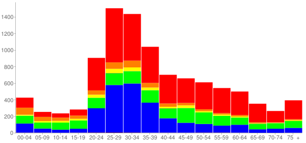 Graph: Population by Age and Race, 2010 Census - Emeryville, California - Census Viewer