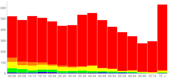 Graph: Population by Age and Race, 2000 Census - Silvis, Illinois - Census Viewer