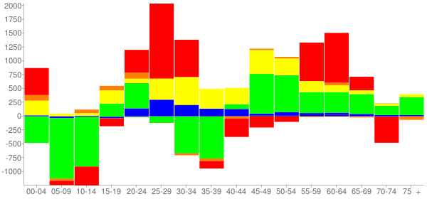 Graph: Change in Population between 2000 and 2010, by Age and Race - New Haven, Connecticut - Census Viewer