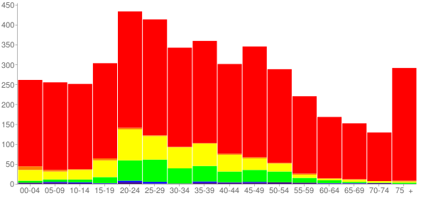 Graph: Population by Age and Race, 2010 Census - Jacksboro, Texas - Census Viewer