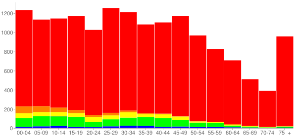 Graph: Population by Age and Race, 2010 Census - Bradley, Illinois - Census Viewer