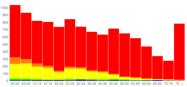Graph: Population by Age and Race, 2010 Census - Sturgis, Michigan - Census Viewer